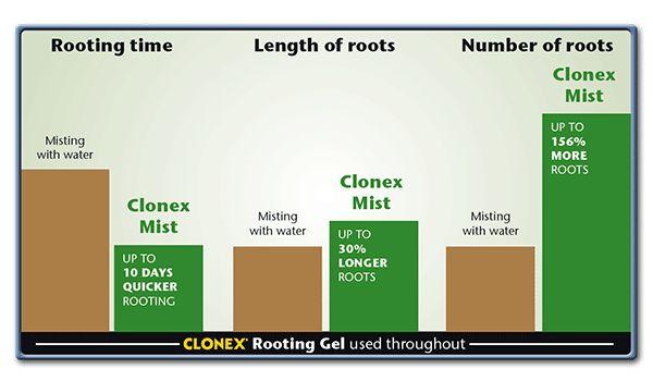 Clonex Mist 100ml Di Growth Technology - Stimolatore di Radici CLONEX MIST 100ML